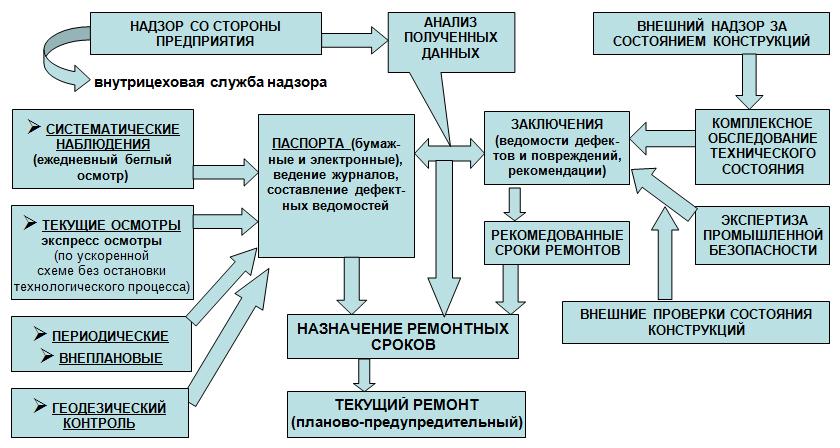Sxema_nepreryvnogo_monitoringa_texnicheskogo_sostoyaniya_stroitelnyx_konstrukcij