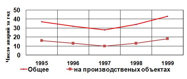 Chislo_avarij,_proisshedshix_na_territorii_rf_za_period_1995-1999