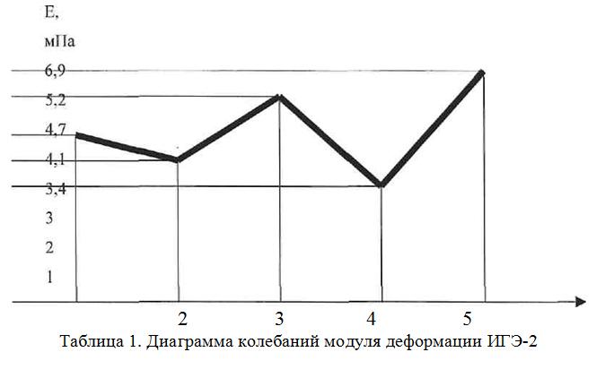 Diagramma_kolebanij_modulya_deformacii_ige-2