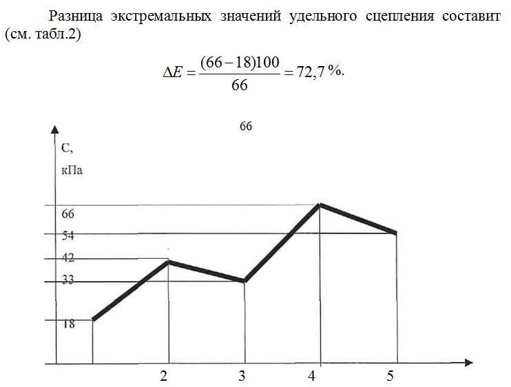 Diagramma_kolebanij_udelnogo_scepleniya