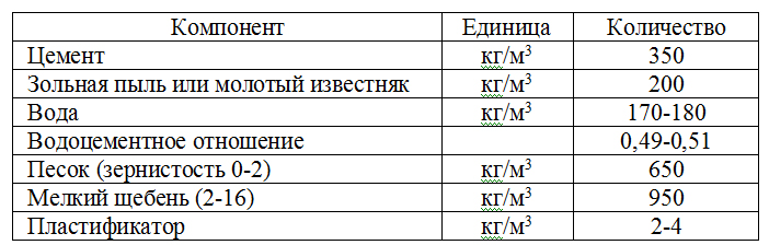Standartnaya_receptura_samouplotnyayushhegosya_betona