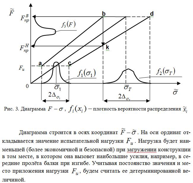 Diagramma_plotnost_veroyatnosti_raspredeleniya