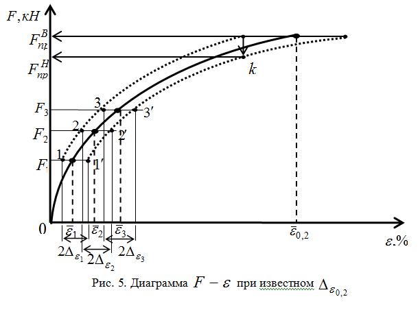 Diagramma_pri_izvestnom