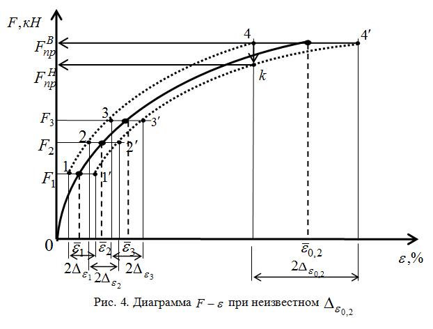 Diagramma_pri_neizvestnom