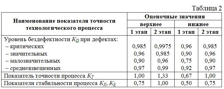 Ocenochnye_znacheniya_pokazatelej_pozvolyayut_osushhestvit_statisticheskij_kontrol_kachestva