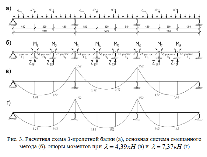 Raschetnaya_sxema_trexproletnoj_balki_osnovnaya_sistema_smeshannogo_metoda