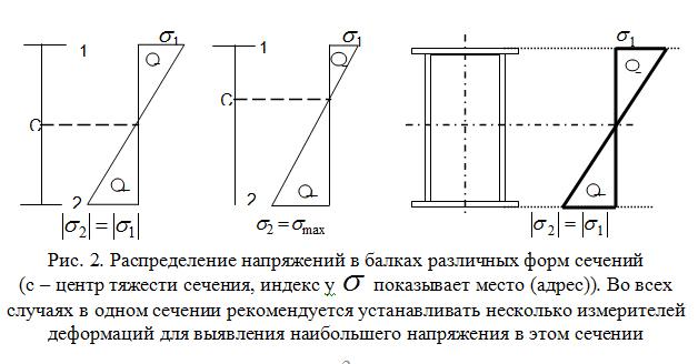 Raspredelenie_napryazhenij_v_balkax_razlichnyx_form_sechenij