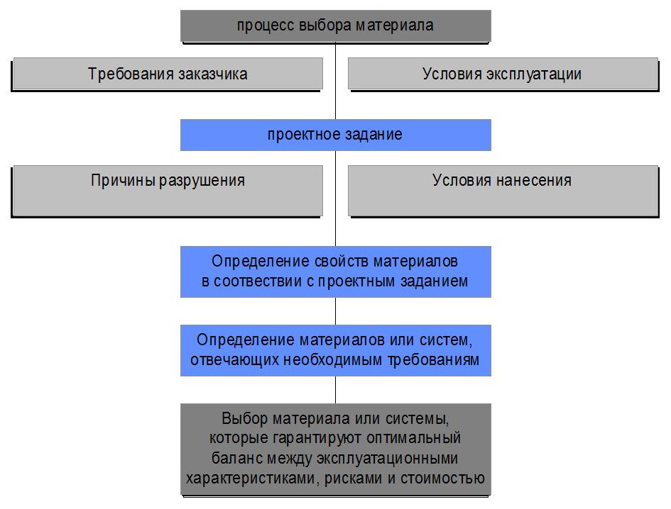 Sxema_processa_vybora_materiala