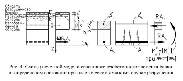 Sxema_raschetnoj_modeli_secheniya_zhelezobetonnogo_elementa_balki_v_zapredelnom_sostoyanii_pri_plasticheskom_myagkom_sluchae_razrusheniya