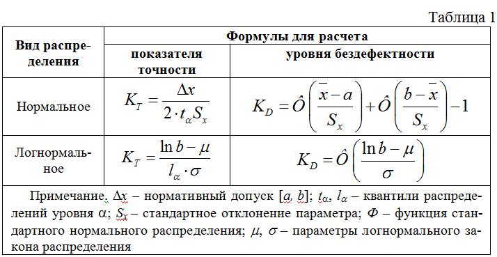Vyrazheniya_dlya_rascheta_pokazatelej_urovnya_bezdefektnosti_i_pokazatelya_tochnosti