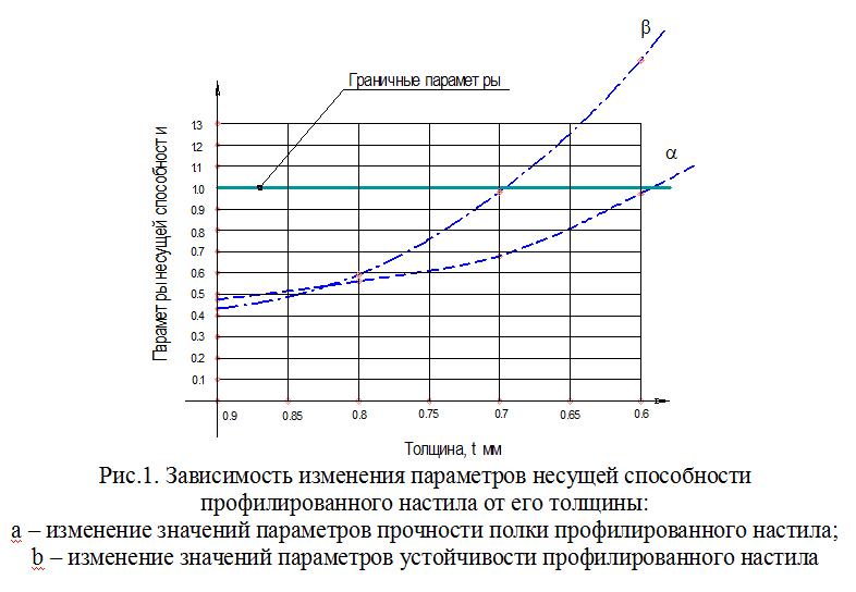 Zavisimost_izmeneniya_parametrov_nesushhej_sposobnosti
