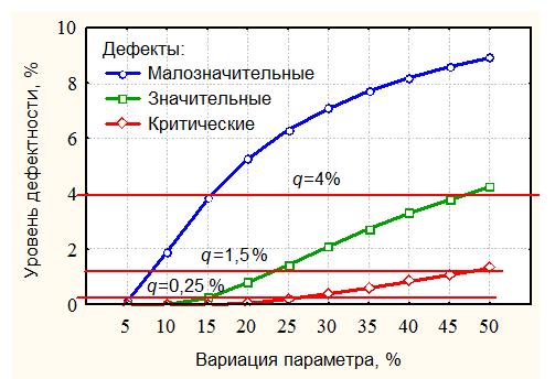 Zavisimost_urovnya_defektnosti_ot_izmenchivosti_parametra
