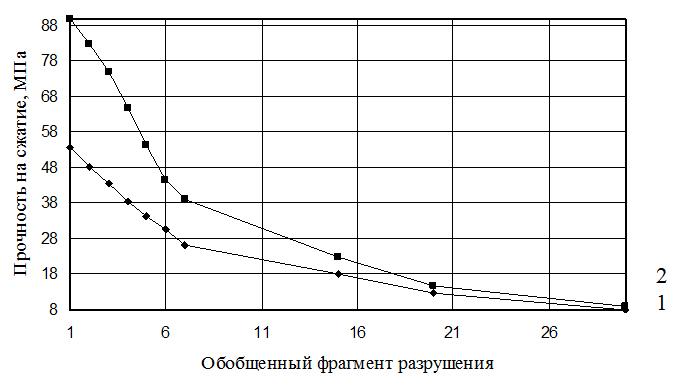 Diagrammy_zavisimosti_prochnosti_metallicheskoj_matricy_pri_chisle_ciklov_fragmentacii_konechno-elementnoj_modeli_obekta_ravnom_5