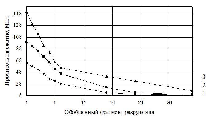 Diagrammy_zavisimosti_prochnosti_metallicheskoj_matricy_pri_chisle_ciklov_fragmentacii_konechno-elementnoj_modeli_obekta_ravnom_6