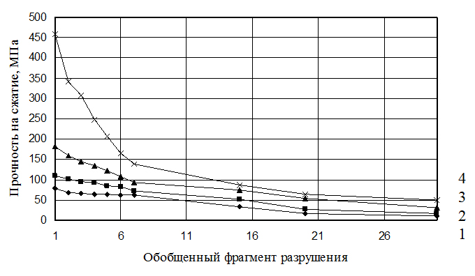 Diagrammy_zavisimosti_prochnosti_metallicheskoj_matricy_pri_chisle_ciklov_fragmentacii_konechno-elementnoj_modeli_obekta_ravnom_7