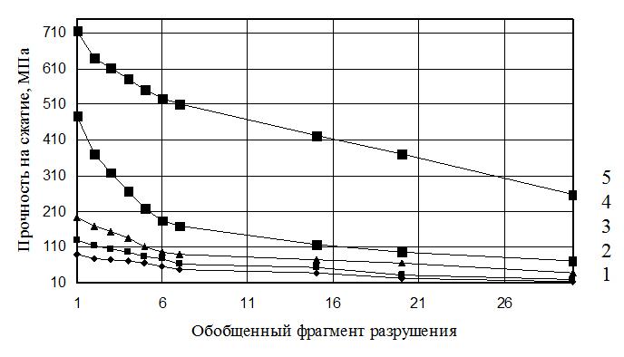 Diagrammy_zavisimosti_prochnosti_metallicheskoj_matricy_pri_chisle_ciklov_fragmentacii_konechno-elementnoj_modeli_obekta_ravnom_8