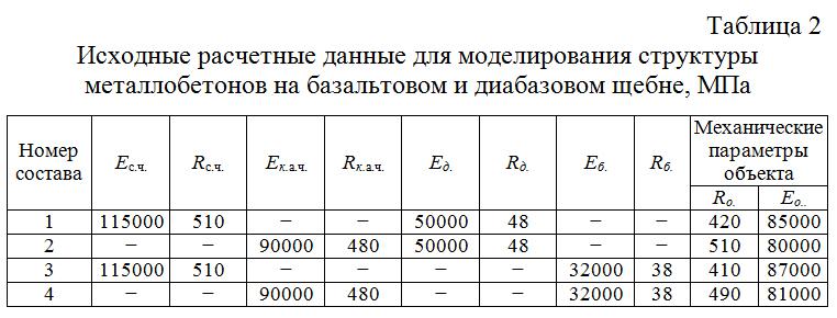 Isxodnye_raschetnye_dannye_dlya_modelirovaniya_struktury_metallobetonov_na_bazaltovom_i_diabazovom_shhebne