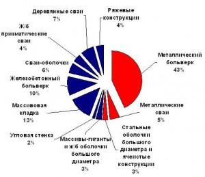 Konstruktivnyj_sostav_prichalnogo_fronta_morskix_torgovyx_portov_Rossii