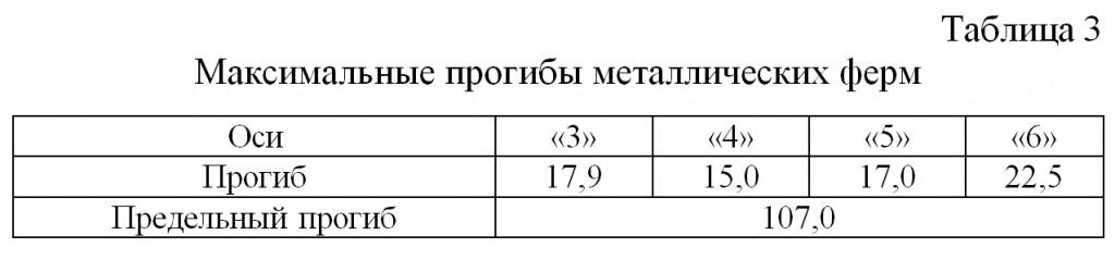 Maksimalnye_progiby_metallicheskix_ferm