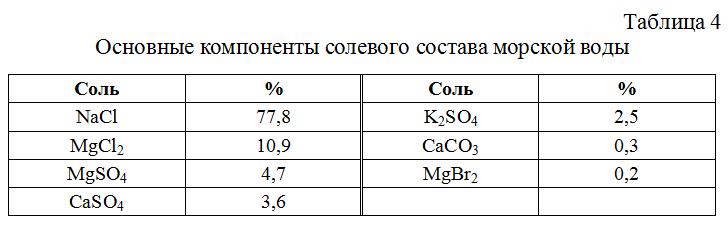 Osnovnye_komponenty_solevogo_sostava_morskoj_vody