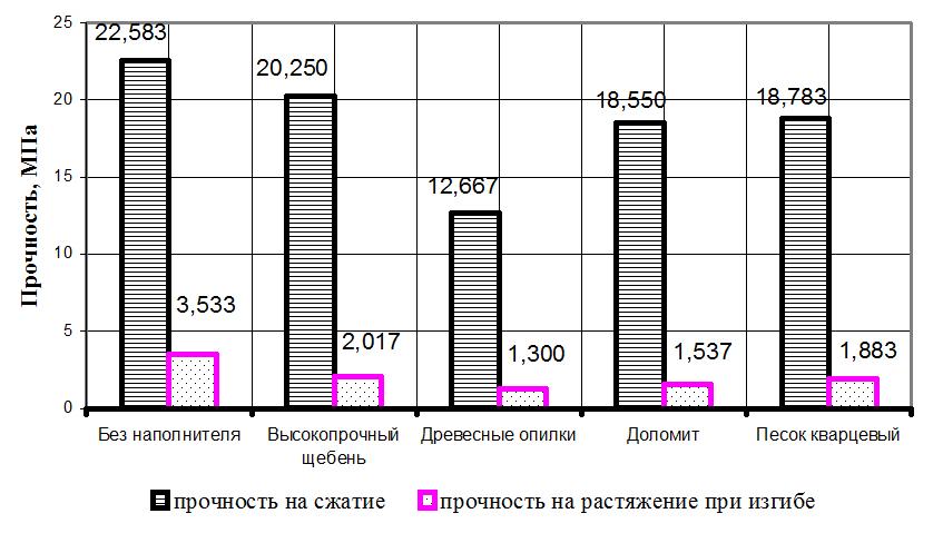 Zavisimost_prochnosti_kompozitov_ot_vida_napolnitelya