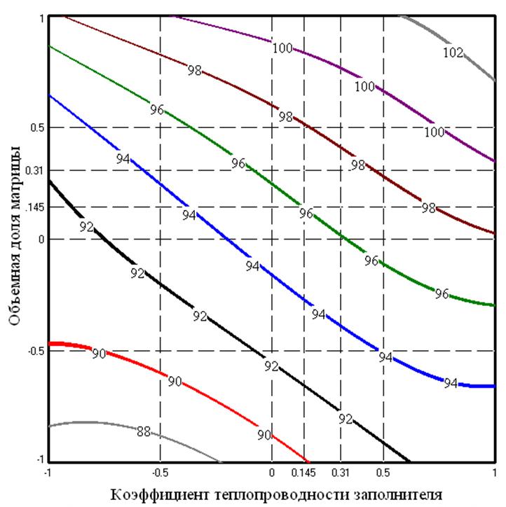 5 Zavisimost_izmeneniya_teploprovodnosti_metallobetonov_s_matricej_AL_2_ot_obemnoj_doli_zapolnitelej
