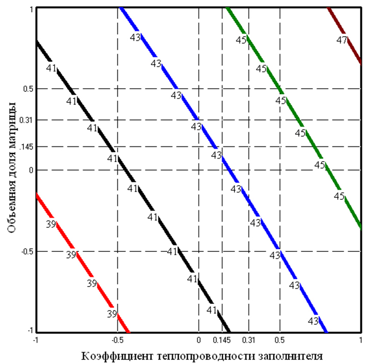 6 Zavisimost_izmeneniya_teploprovodnosti_metallobetonov_s_matricej_SCh-20_pri_60°S_ot_obemnoj_doli_zapolnitelej