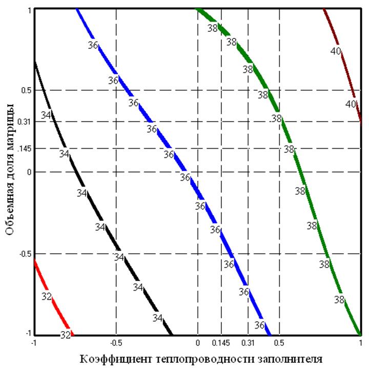 7 Zavisimost_izmeneniya_teploprovodnosti_metallobetonov_s_matricej_SCh-20_pri_510°S_ot_obemnoj_doli_zapolnitelej