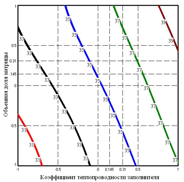 9 Zavisimost_izmeneniya_teploprovodnosti_metallobetonov_s_matricej_iz_konstrukcionnogo_alyuminievogo_chuguna_ot_obema_doli_zapolnitelej