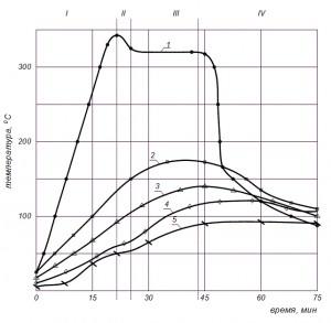 Diagramma_izmeneniya_temperatury_poverxnosti_metonnyx_obrazcov_s_matricej_iz_serogo_chuguna_na_termoparax