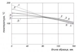 Izmenenie_temperatury_po_dline_obrazca_vo_vremeni_v_mestax_ustanovki_termopar_pri_snizhenii_temperatury_nagrevatelya