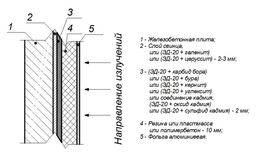 Konstrukciya_mnogoslojnoj_plity_dlya_zashhity_ot_vsex_vidov_izluchenij