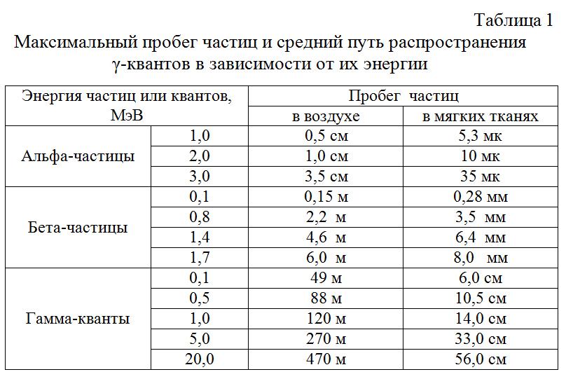Maksimalnyj_probeg_chastic_i_srednij_put_rasprostraneniya_γ-kvantov_v_zavisimosti_ot_ix_energii