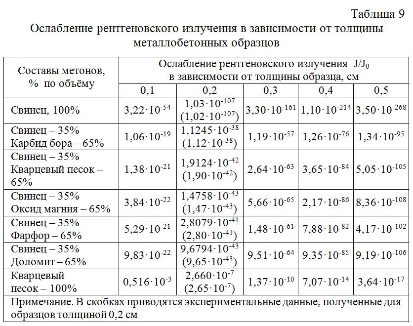 Oslablenie_rentgenovskogo_izlucheniya_v_zavisimosti_ot_tolshhiny_metallobetonnyx_obrazcov