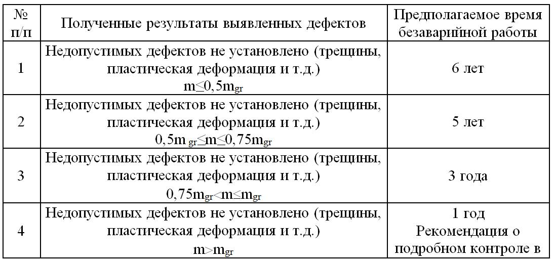 Poluchennye_rezultaty_vyyavlennyx_defektov
