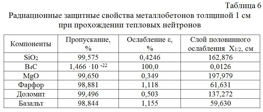 Radiacionnye_zashhitnye_svojstva_metallobetonov_tolshhinoj_1_sm_pri_proxozhdenii_teplovyx_nejtronov