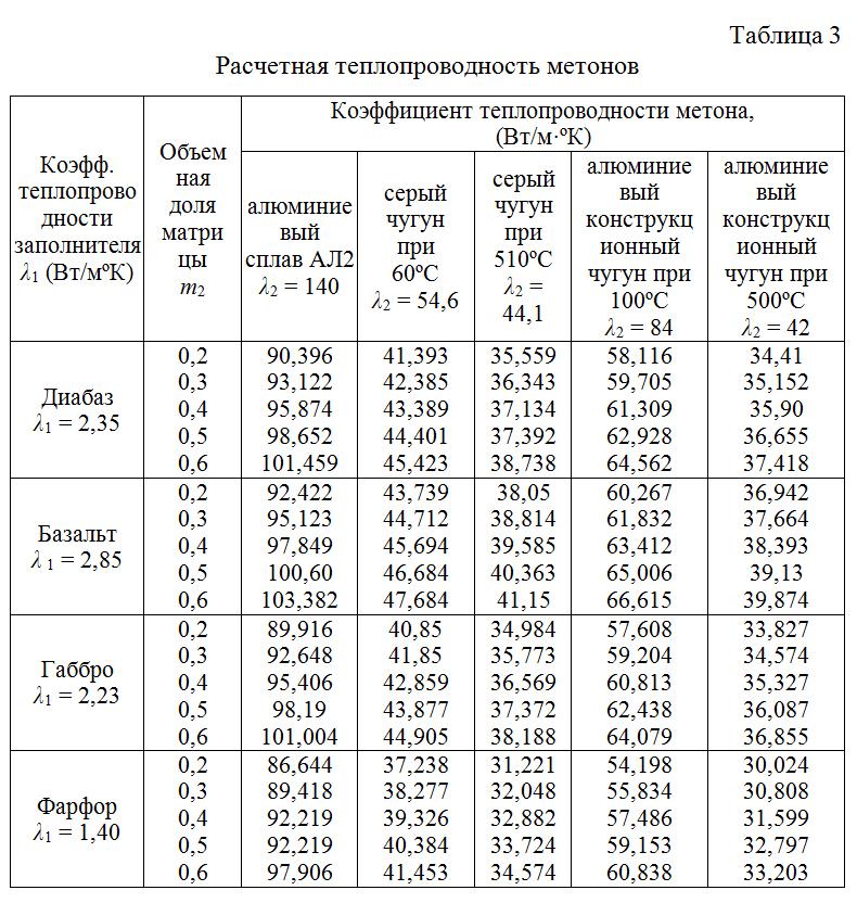 Raschetnaya_teploprovodnost_metonov