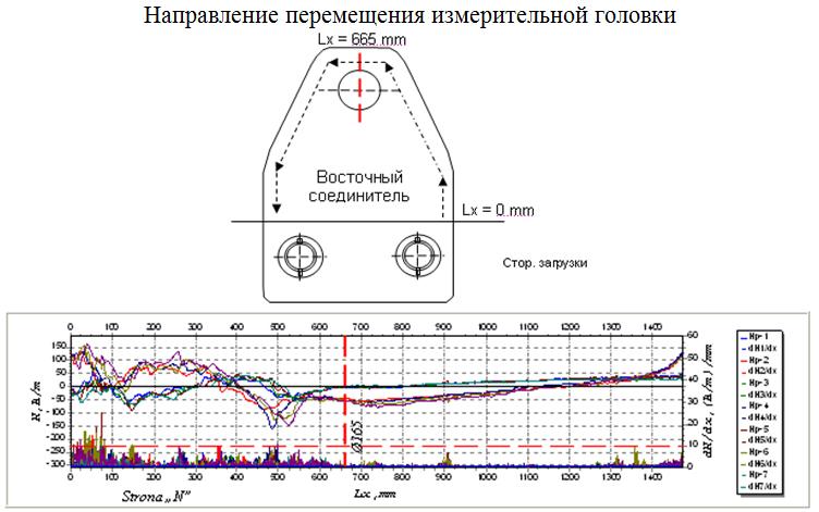 Raspredelenie_gradienta_magnitnogo_polya_po_perimetru_listov_stvola