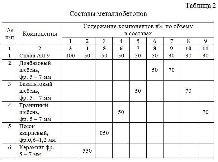 Sostavy_metallobetonov