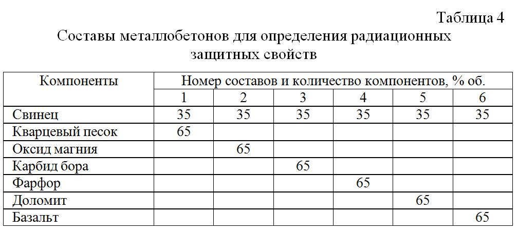 Sostavy_metallobetonov_dlya_opredeleniya_radiacionnyx_zashhitnyx_svojstv