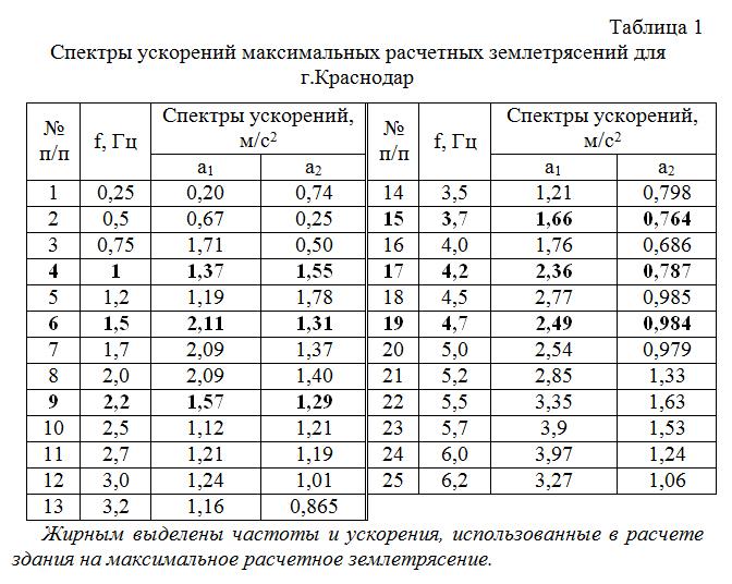 Spektry_uskorenij_maksimalnyx_raschetnyx_zemletryasenij_dlya_g_Krasnodar