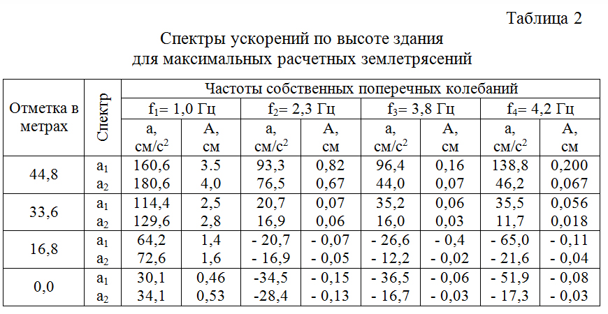 Spektry_uskorenij_po_vysote_zdaniya_dlya_maksimalnyx_raschetnyx_zemletryasenij