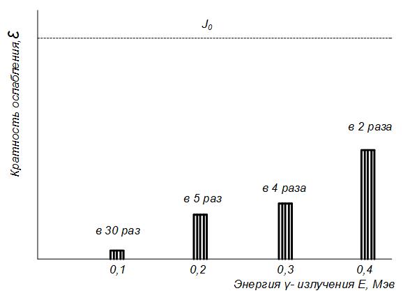 Stepen_oslableniya_γ-kvantov_v_zavisimosti_ot_energii_izlucheniya