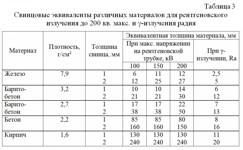 Svincovye_ekvivalenty_razlichnyx_materialov_dlya_rentgenovskogo_izlucheniya_do_200_kv_maks_i_γ-izlucheniya_radiya