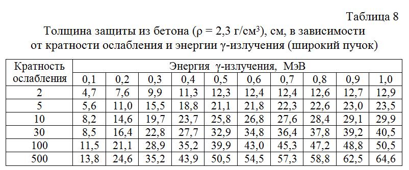 Tolshhina_zashhity_iz_betona_v_zavisimosti_ot_kratnosti_oslableniya_i_energii_γ-izlucheniya