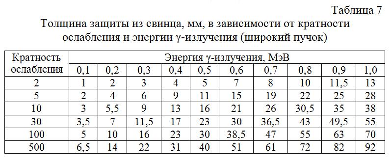 Tolshhina_zashhity_iz_svinca,_mm,_v_zavisimosti_ot_kratnosti_oslableniya_i_energii_γ-izlucheniya