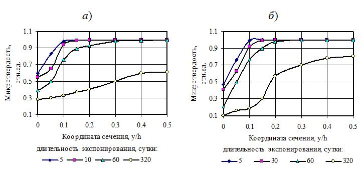 Izoxronnye_degradacii_poliefirnyx_kompozitov_pri_vyderzhke_v_rastvore_sernoj_kisloty_02