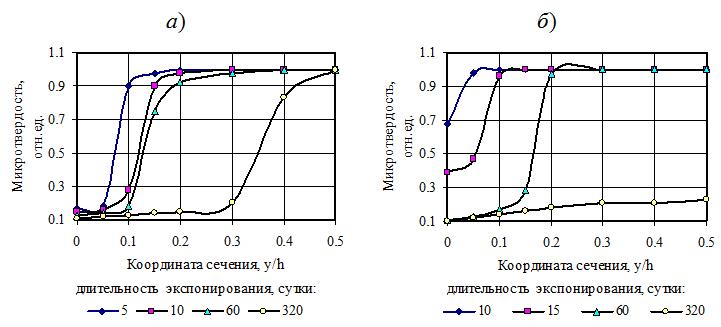 Izoxronnye_degradacii_poliefirnyx_kompozitov_pri_vyderzhke_v_rastvore_solyanoj_kisloty_03
