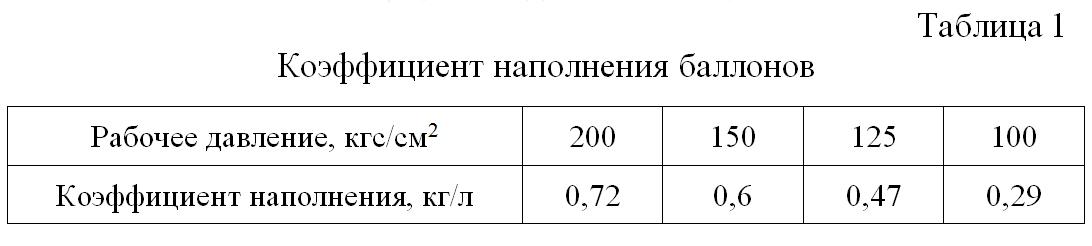 Koefficient_napolneniya_ballonov