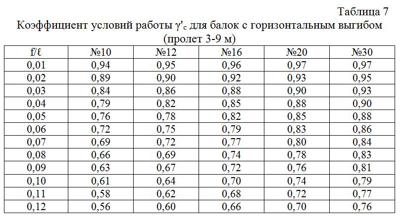 Koefficient_uslovij_raboty_dlya_balok_s_gorizontalnym_vygibom